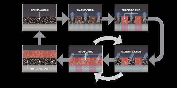 Fluxprint Magnetic Alignment Steps
