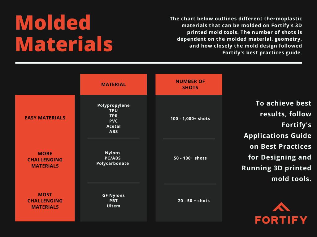 Molded materials chart