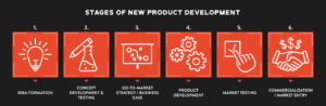 stages of new product development infographic